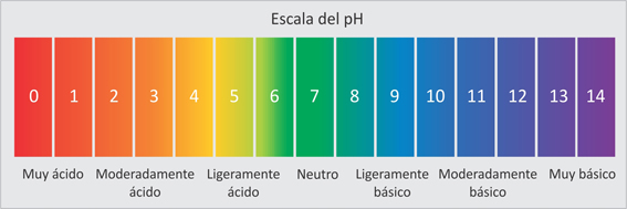 Escala del pH