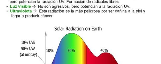 Radiaciones que alcanzan superfície terrestre